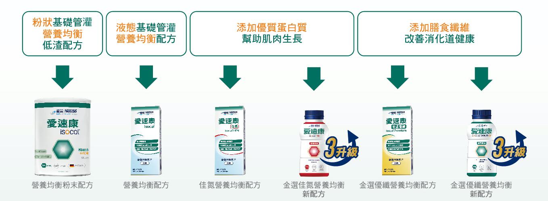 ▲雀巢愛速康管灌照護系列有豐富且多元的產品線。(圖/翻攝自官網)