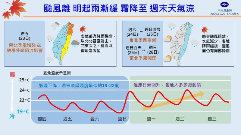 今霜降清晨創入秋最低溫!一圖看懂未來7日溫度變化