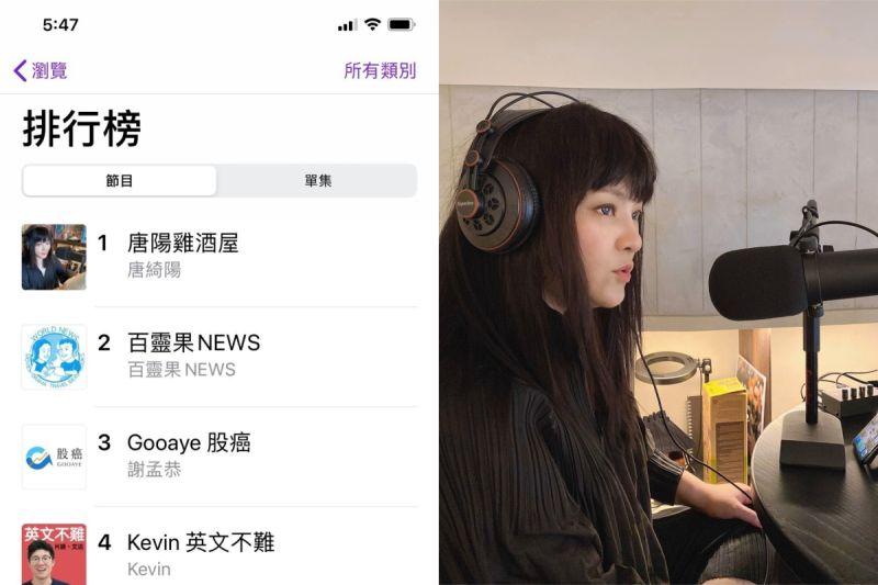 唐綺陽Podcast上線3天爆衝第一!首集粉絲跪了:捨不得關