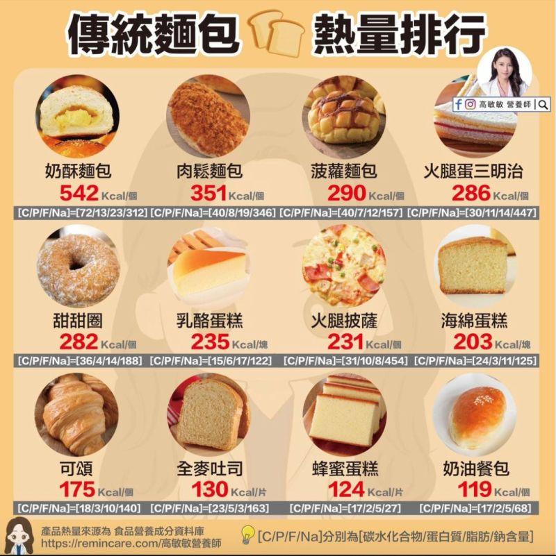▲高敏敏營養師在臉書發出「傳統麵包的熱量排行」。(圖/翻攝自高敏敏營養師臉書)