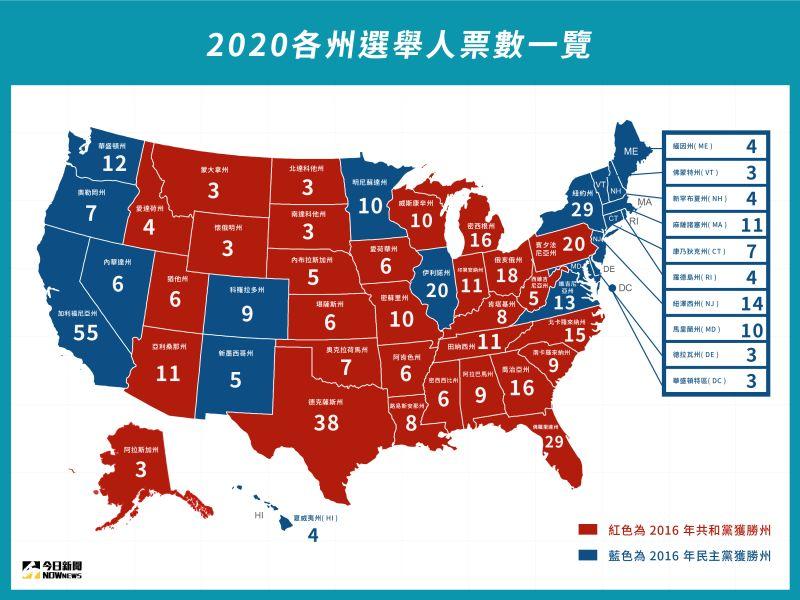 ▲美國以「間接選舉」選出總統,各州選舉人數與該州在國會參、眾議員人數相等共