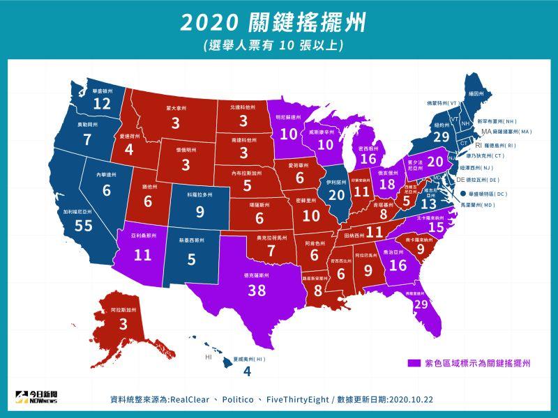 ▲所謂搖擺州,便是沒有一黨候選人有把握能拿下的州,民調數字通常也相近。每屆大選的搖擺州都不太一樣,也可能隨著選舉時間接近而有變動。(圖/NOWnews