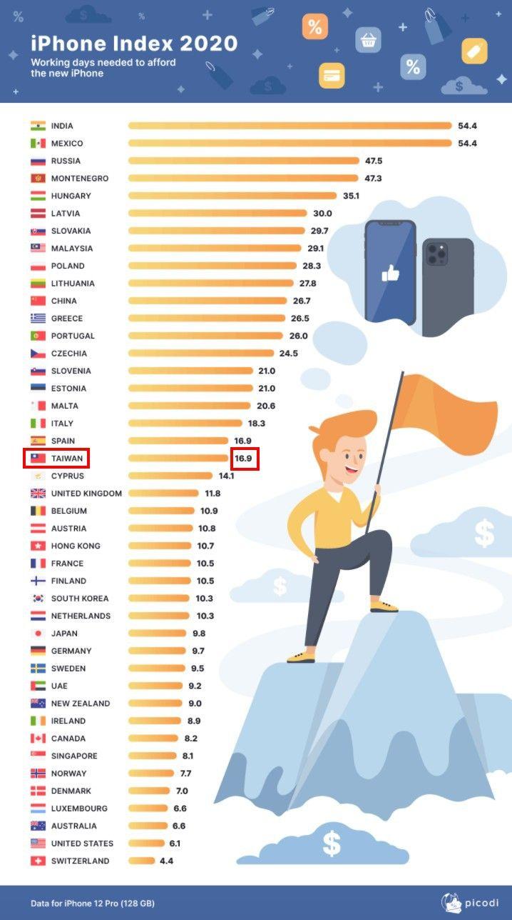 ▲新加坡網站《picodi》根據售價,計算出各國上班族工作幾天能買iPhone12Pro。(圖/翻攝自《picodi》)
