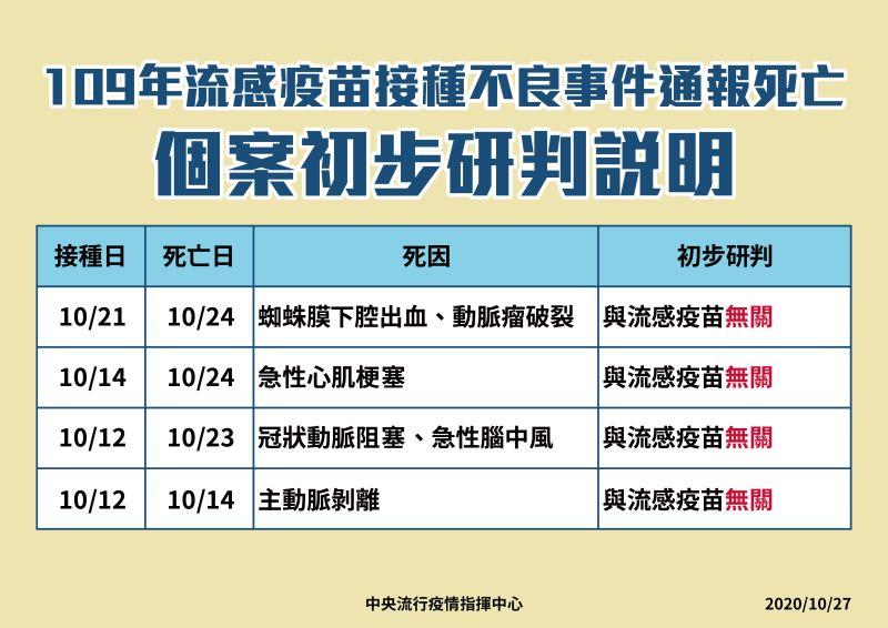 ▲疾管署公布今年流感接種不良事件通報死亡個案的死因(圖/疾管署提供)