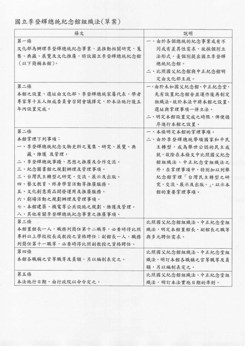 ▲民進黨立委管碧玲提出《國立李登輝總統紀念館組織法》草案。(圖/取自管碧玲臉書)