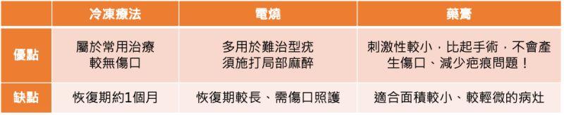 ▲(圖/周佩琪院長口述,NOWnews製表整理)
