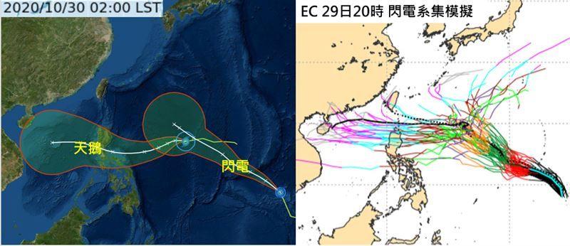 ▲「閃電」颱風是否會對台灣的造成影響?5天之後模擬路徑則進入分歧點,或從琉球東方遠海即北轉遠離,或向西經呂宋島、巴士海峽附近,進入南海;路徑有很大的「不確定性」。(圖/翻攝自「三立準氣象·