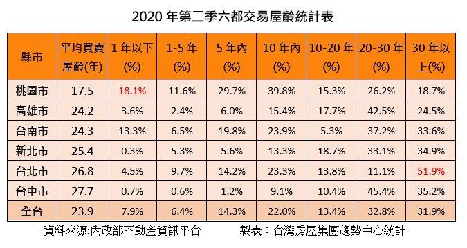 ▲2020年第二季六都交易屋齡統計表。(圖/台灣房屋提供)