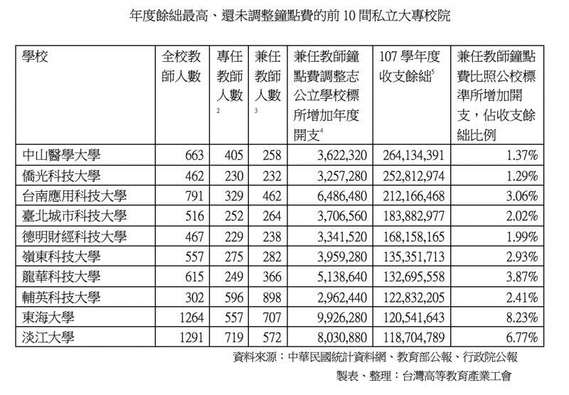 ▲年度餘絀最高,卻未調整鐘點費的前10間私立大專校院。(製表/高教工會提供)