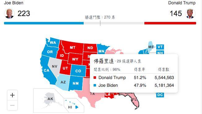 ▲網友發現有些州開票數已經超過98%以上確定川普獲勝,但美國媒體卻未將選舉人票灌入川普的陣營。(圖/翻攝Google)