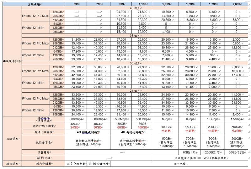 ▲中華電信iPhone
