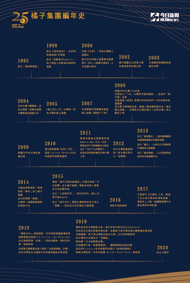 ▲橘子集團歡慶25週年,編年史可看出這些年來的歷程。(圖/NOWnews製表)