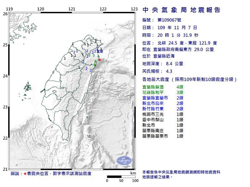 快訊/宜蘭<b>地牛翻身</b>!地震規模4.3 最大震度4級