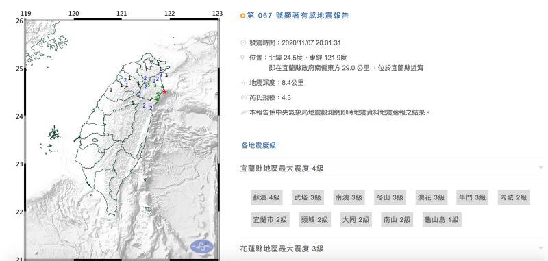 ▲今(7)日晚間8點01分,宜蘭縣近海發生地震,芮氏規模達到4.3。(圖/翻攝自中央氣象局)