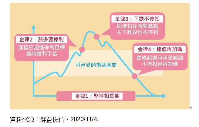▲小資族進行定期定額投資,別忘掌握四大金律。(圖/群益投信提供)