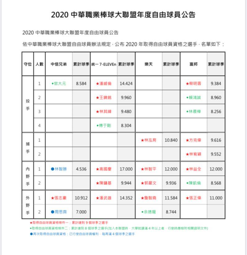 ▲中職自由球員名單(圖/中職提供)