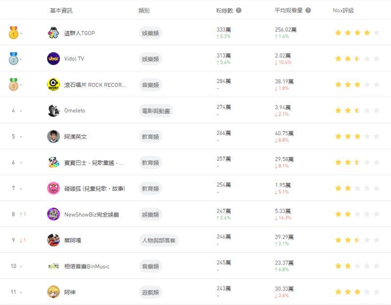 ▲台灣訂閱數最多的頻道排行。(圖/翻攝noxinfluencer)