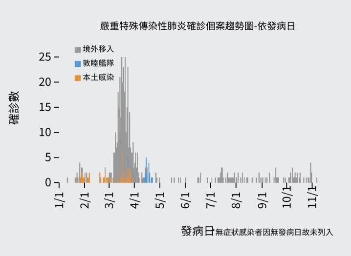 ▲新冠肺炎確診個案趨勢圖。(圖/翻攝自《Dr.