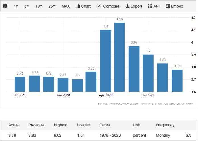 ▲圖/擷取自經濟指標網站