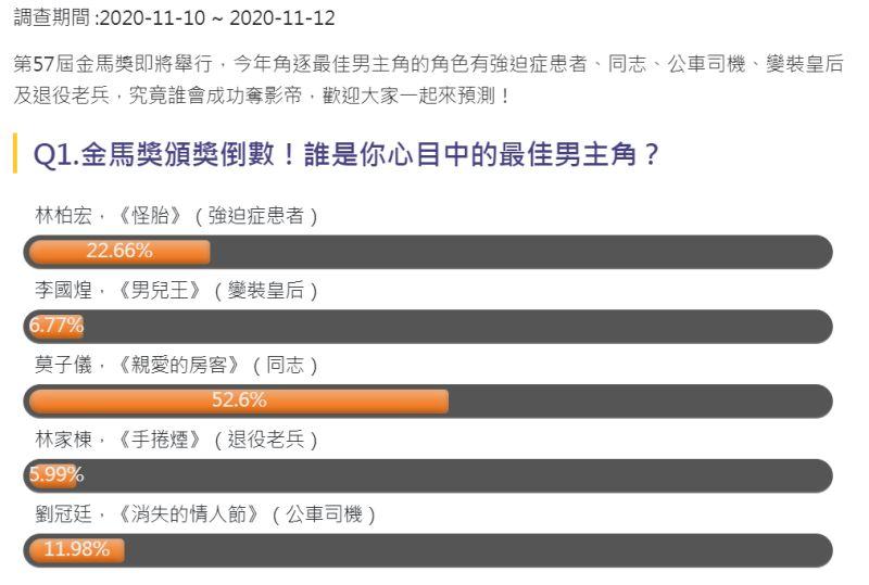 ▲完整民調結果。(圖/NOW民調)