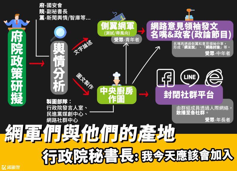 NOW早報/「網軍製圖產業鏈」曝光!邱顯智嘆:傷害民主