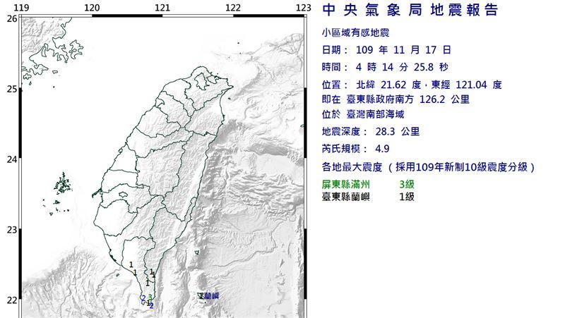 快訊/一夜2震!台東外海芮氏規模4.9狂搖 最大震度3級