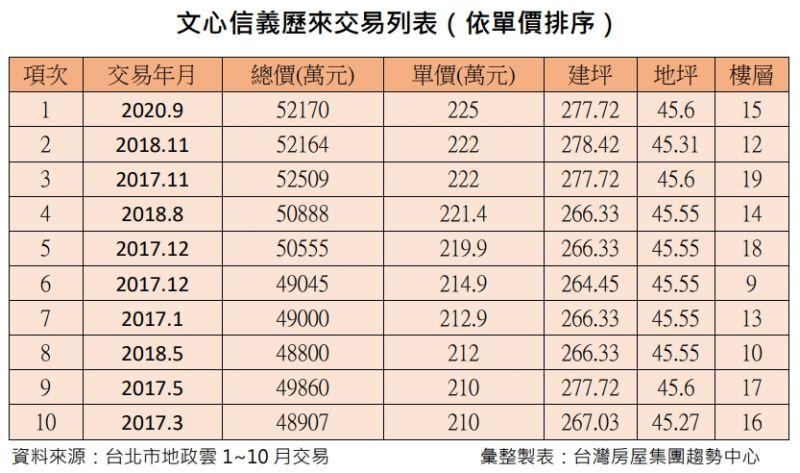 ▲文心信義歷來交易列表。(圖/台灣房屋提供)