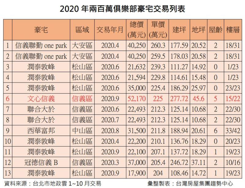 ▲2020年兩百萬俱樂部豪宅交易列表。(圖/台灣房屋提供)
