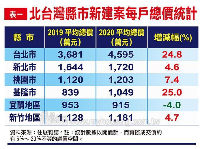 ▲據《住展雜誌》統計,總價上揚最多的是台北市,今年平均總價高達4595萬元。(圖/住展雜誌提供)