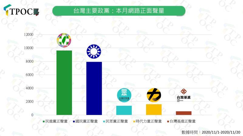 ▲民進黨的網路正面聲量仍居政黨之冠,且比國民黨多17%。(圖/TPOC台灣議題研究中心提供)