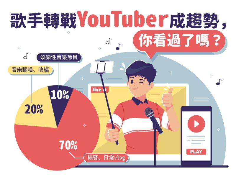▲透過Spotify聲量與網路大數據交叉比對,發現歌手經營YouTube頻道,不會明顯增加音樂串流平台聲量,但能提升歌手的網路聲量與曝光度。(圖/資料照片)