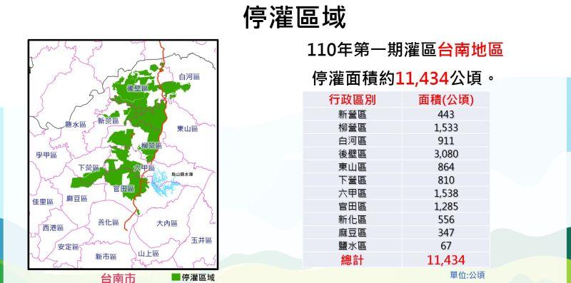 行政院農業委員會25日宣布110年台南第一期稻作停止灌溉