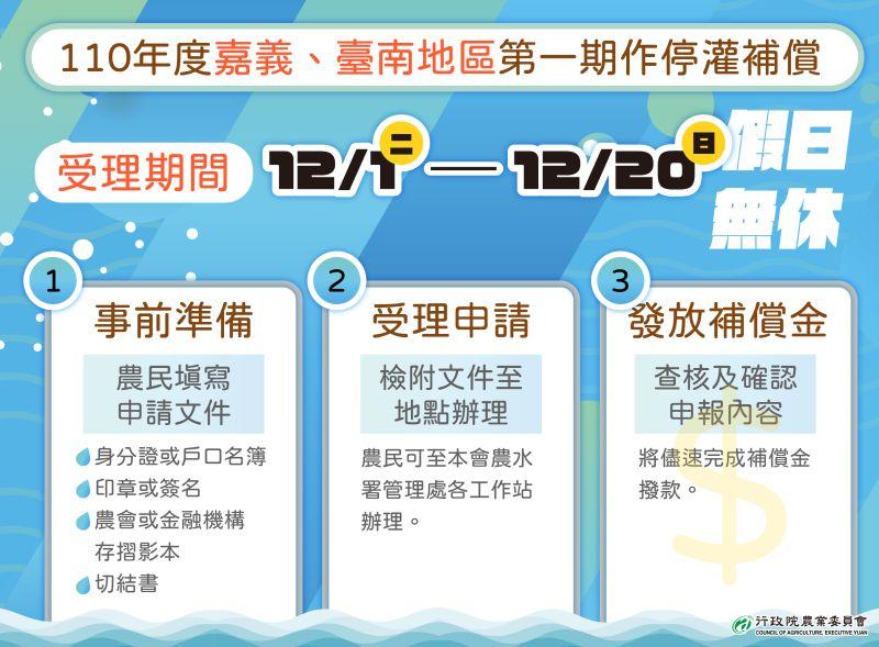 ▲110年第一期作停灌補償,預計於12月1日至12月20日受理申請。(圖/台南市農業局提供)