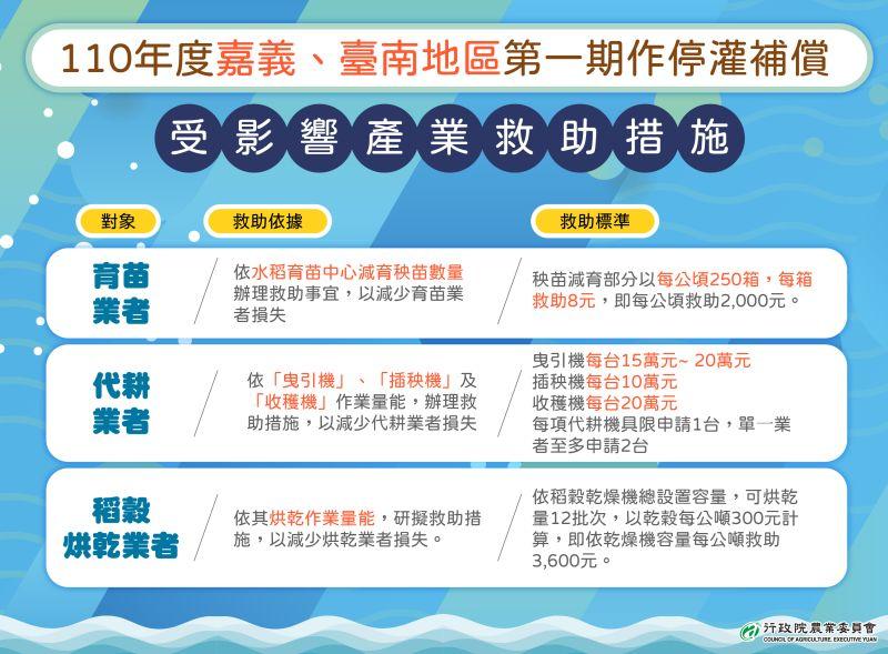 ▲停灌受影響產業救助措施。(圖/台南市農業局提供)