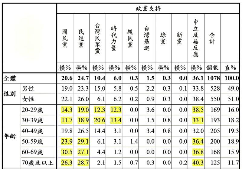 ▲國家政策研究基金會26日公布民調,報告顯示年紀在39歲以下到20歲的「青年世代」,政黨支持度由民進黨和台灣民眾黨獨占鰲頭。(圖/國家政策研究基金會報告)