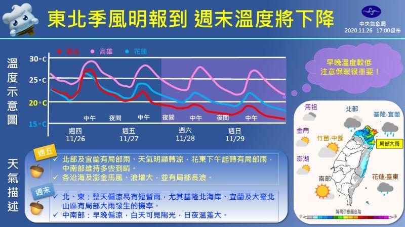 ▲氣象局一張圖看懂明日與周末天氣。(圖/氣象局提供)