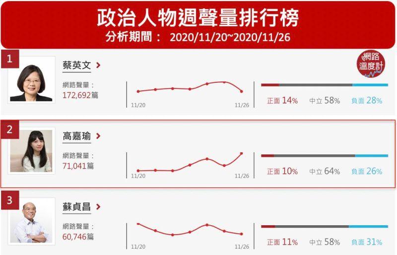▲政治人物週聲量排行榜(圖/網路溫度計提供)