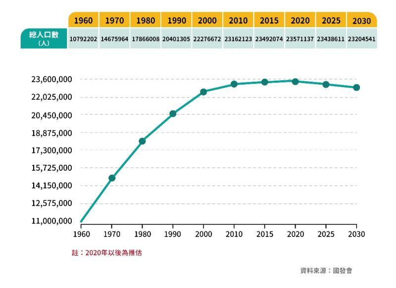 ▲台灣1960至2030年人口變化圖。(圖/NOWnews今日新聞製)