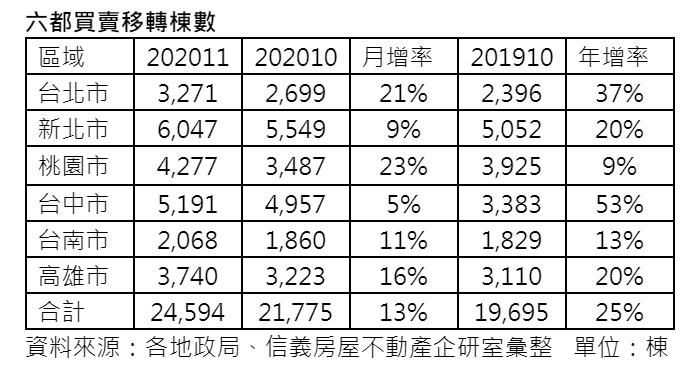 ▲六都買賣移轉棟數統計表。(表/信義房屋提供)