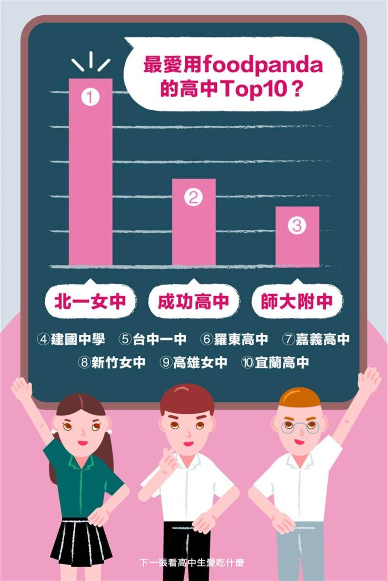 ▲北一女登上最愛訂外送的高中第一名,訂單量更是第二名的兩倍以上。(翻攝自foodpanda臉書)