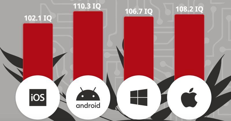 ▲根據受測者使用的手機系統和電腦系統的平均智商排序。(圖/翻攝自「Royal
