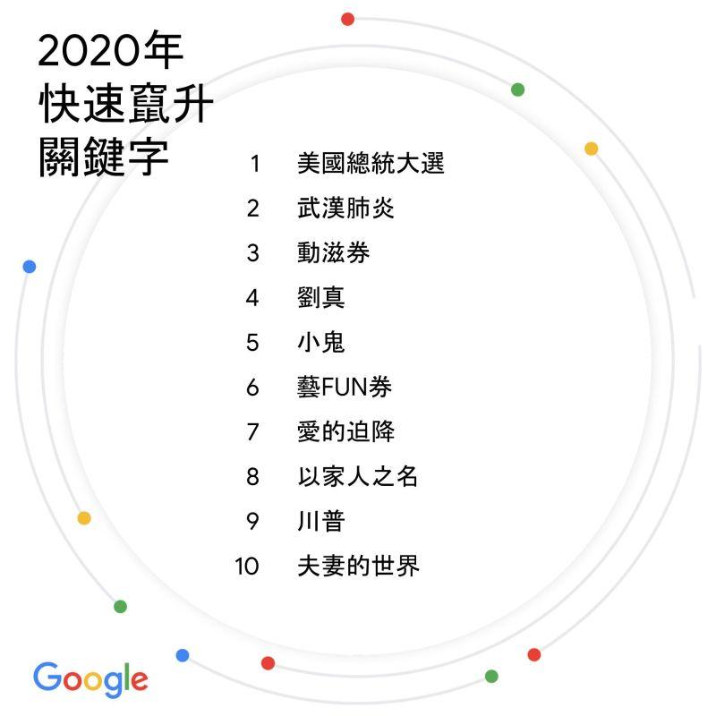 ▲Google今(9)公布台灣2020年快速竄升關鍵字。(圖/Google提供)