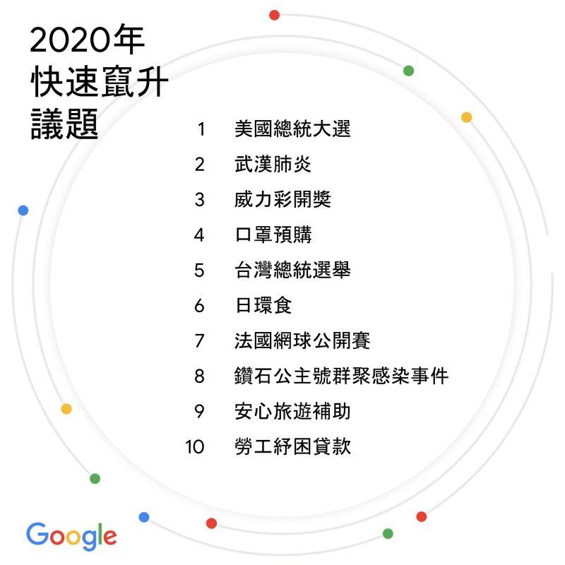 ▲Google今(9)公布台灣2020年快速竄升議題。(圖/Google提供)