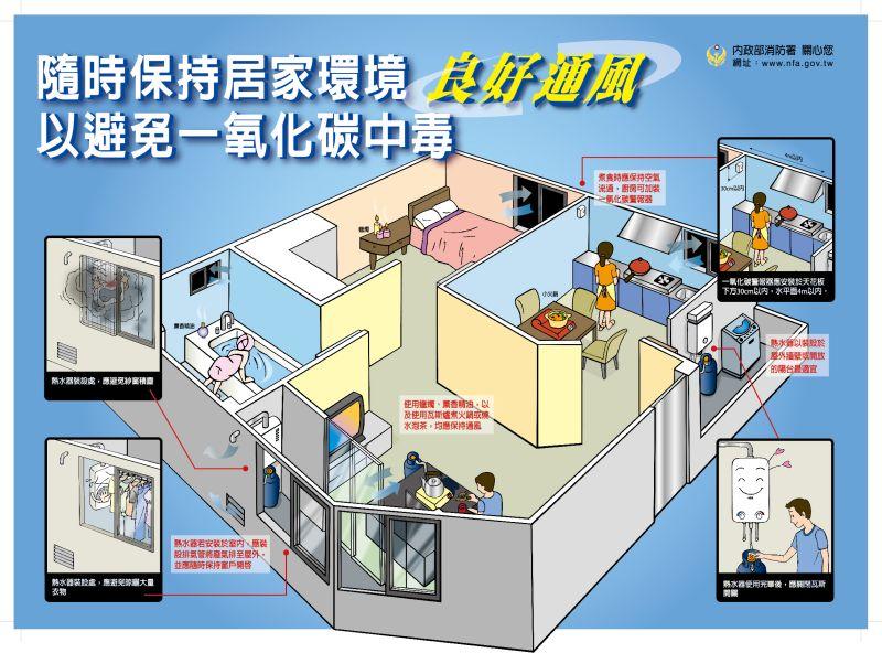 民眾常因燃氣熱水器安裝不當,通風不良,而使一氧化碳中毒風險遽增。(圖/金門消防局提供)