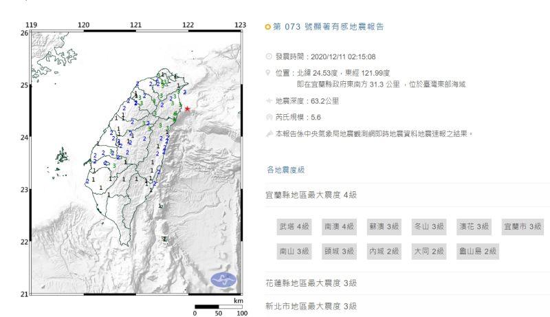 快訊/北部2:15地震!網見「國家級警報」嚇壞:又來了