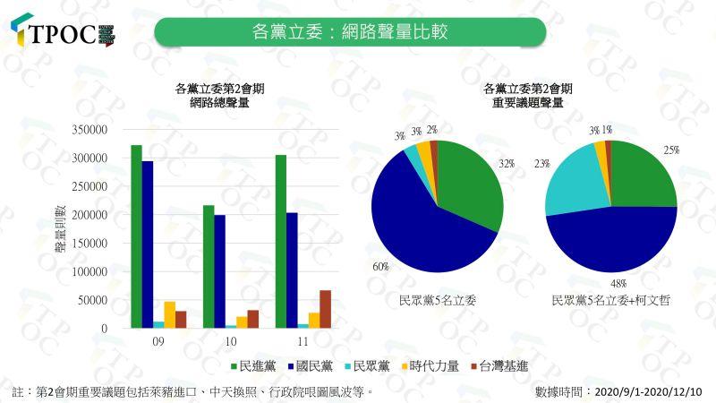 ▲快析輿情發現,民眾黨立委的聲量位居5黨之末。(圖/快析輿情提供)