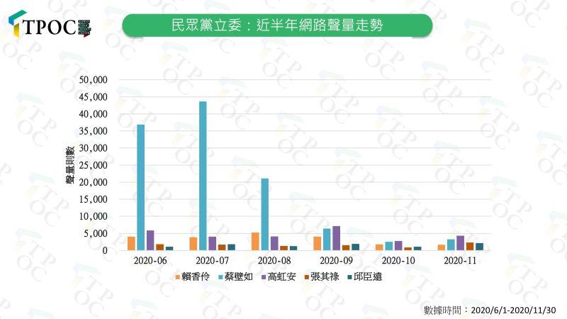 ▲民眾黨5名立委近半年的網路聲量走勢圖。(圖/快析輿情)