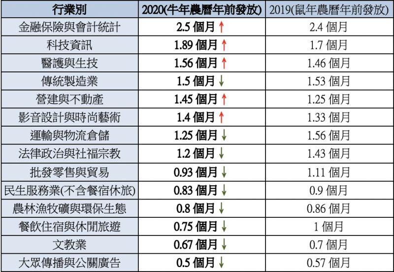 ▲行業別年終獎金交叉分析一覽表。(圖/人力銀行提供)