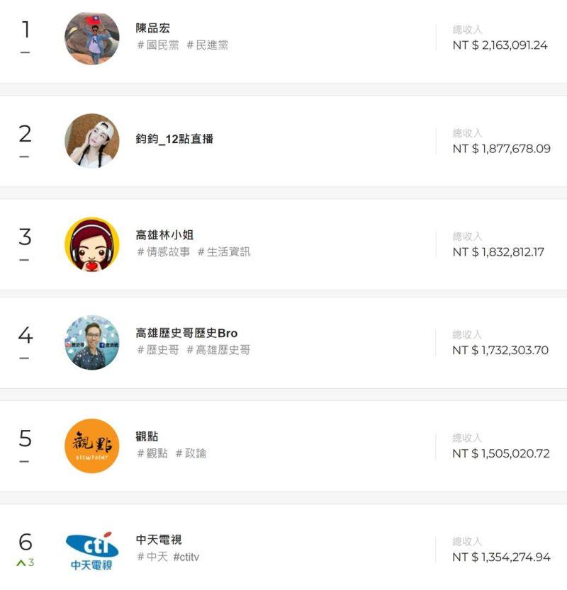 ▲四叉貓分享台灣「斗內(Donate)」排行榜。(圖/翻攝自四叉貓臉書)
