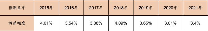 ▲報告指出,有36.3%的企業預期2021年平均調薪3.4%。(圖/人力銀行提供)